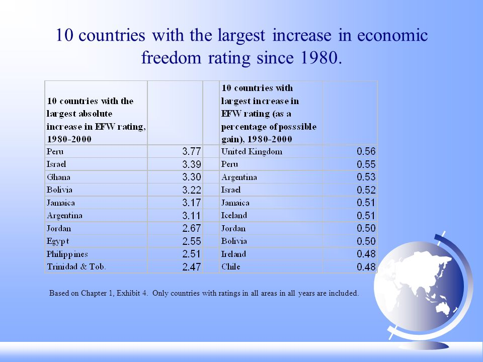 10 countries with the largest increase in economic freedom rating since 1980.