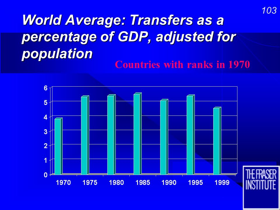 102 World Average: Government Consumption as a Percentage of GDP, adjusted for population Countries with ranks in 1970