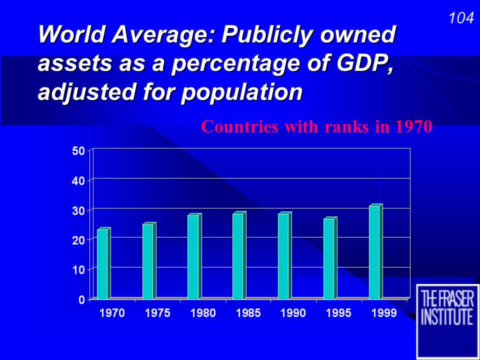 103 World Average: Transfers as a percentage of GDP, adjusted for population Countries with ranks in 1970