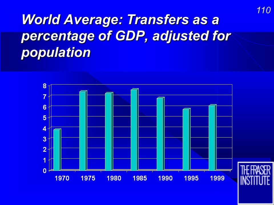 109 World Average: Government Consumption as a Percentage of GDP, adjusted for population
