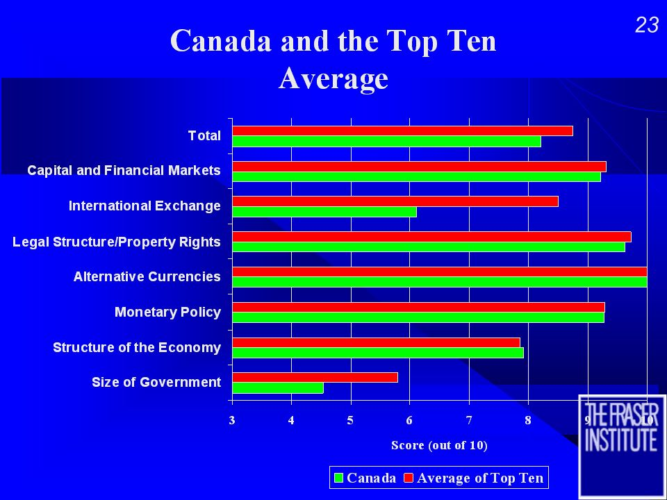 22 How does Canadas level of Economic Freedom compare with the ten most free countries and with NAFTA trading partners