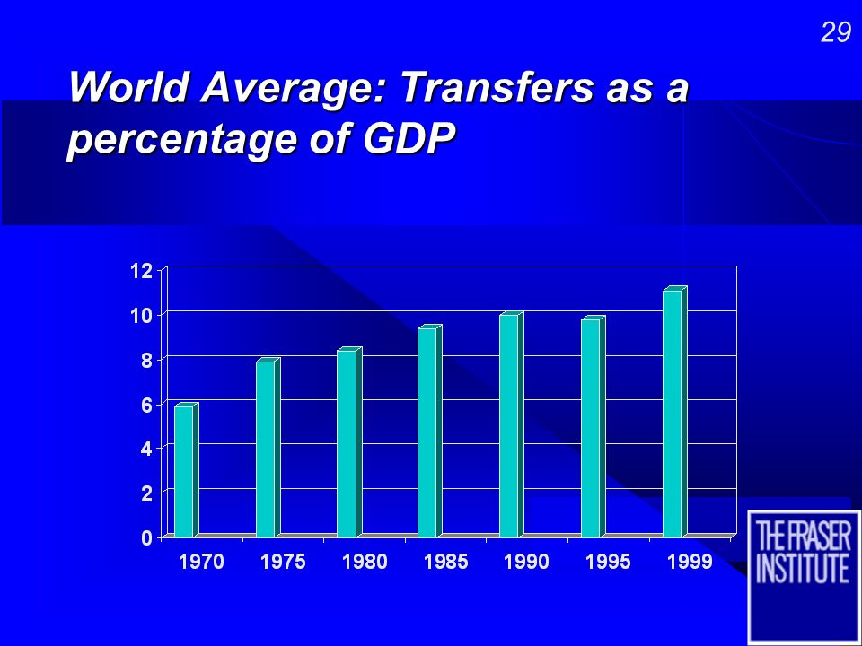 28 World Average: Government Consumption as a Percentage of GDP
