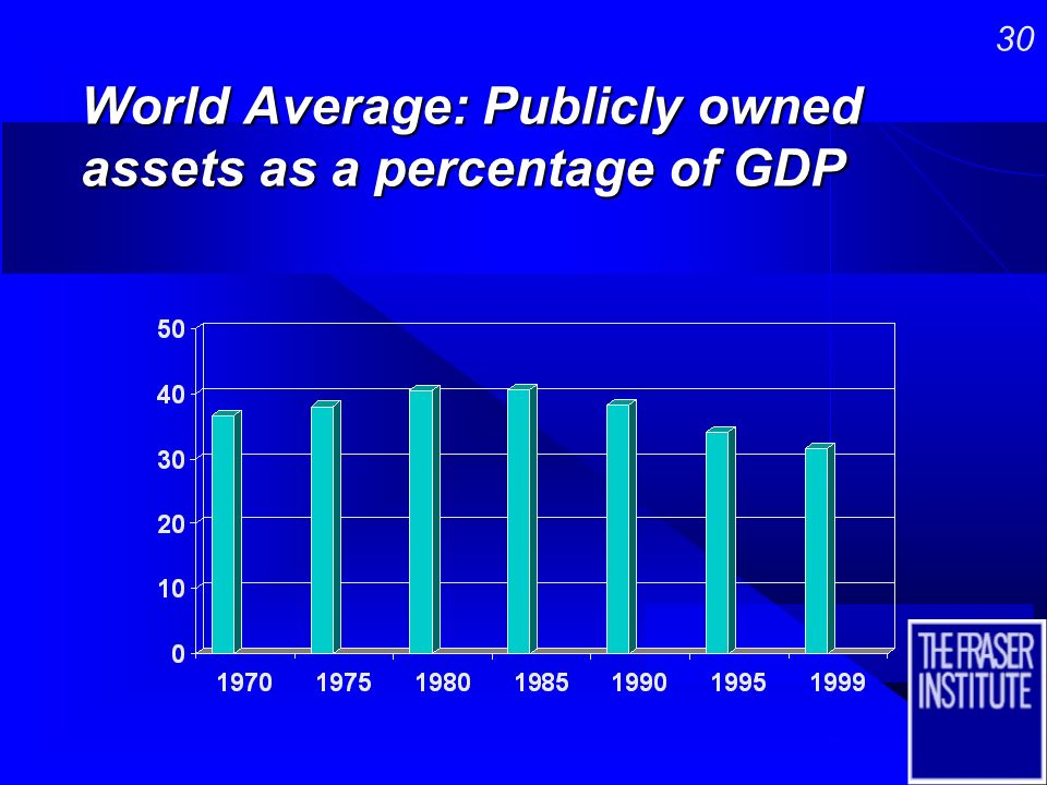 29 World Average: Transfers as a percentage of GDP
