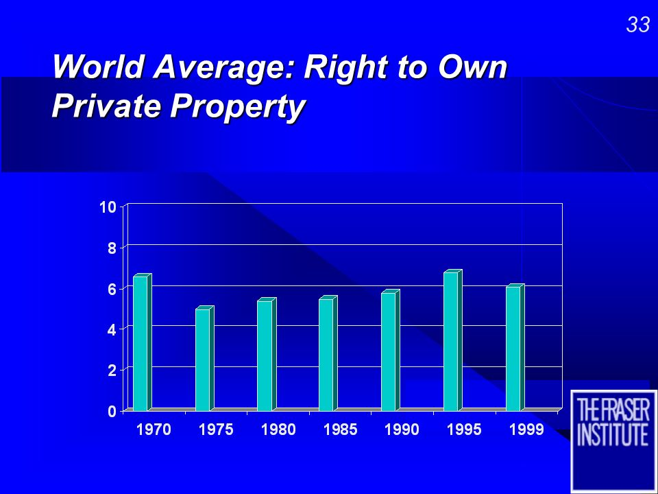 32 World Average: Right to own Foreign Currency