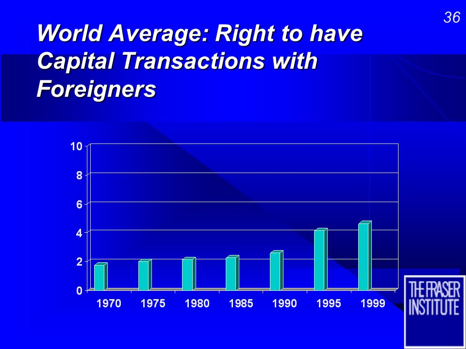 35 World Average: Private Ownership of Banks