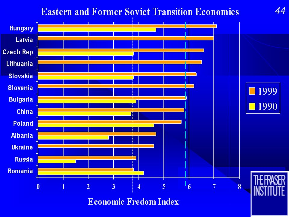 43 The Race Toward Capitalism in the Eastern and Former Soviet Transitional Economies