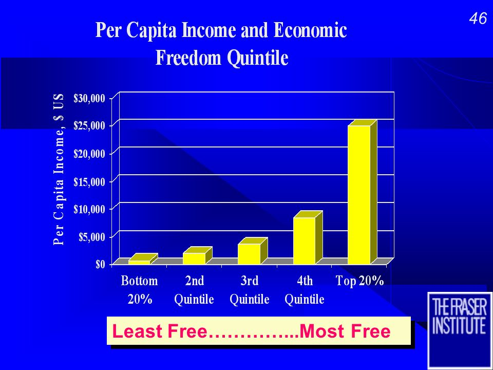 45 Why is Economic Freedom Important.