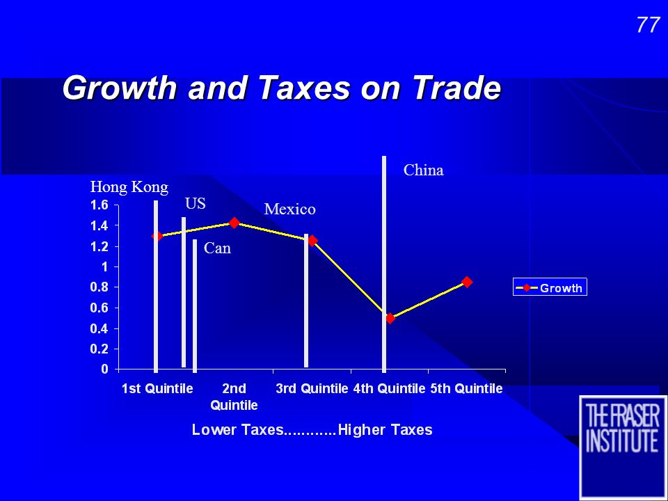 76 Growth and the Friendliness of the Tax System (tax rates and brackets) CanUS China Hong KongMexico