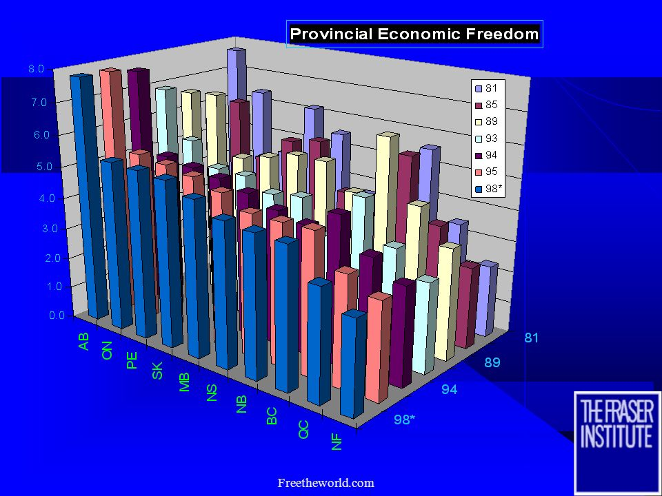 Economic Freedom of the Provinces Overall Provincial Ranking
