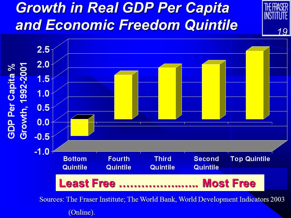 18 Per Capita Income and Economic Freedom Quintile Least Free ……..
