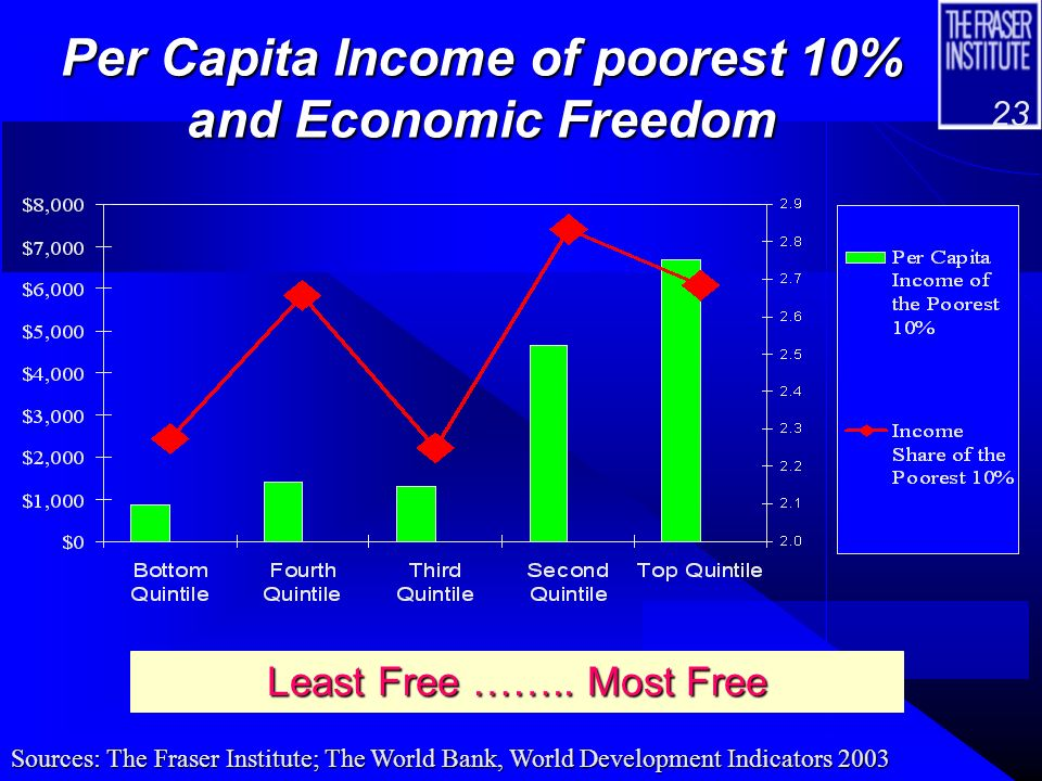 22 Income Inequality, 1997-2001 Least Free ……..
