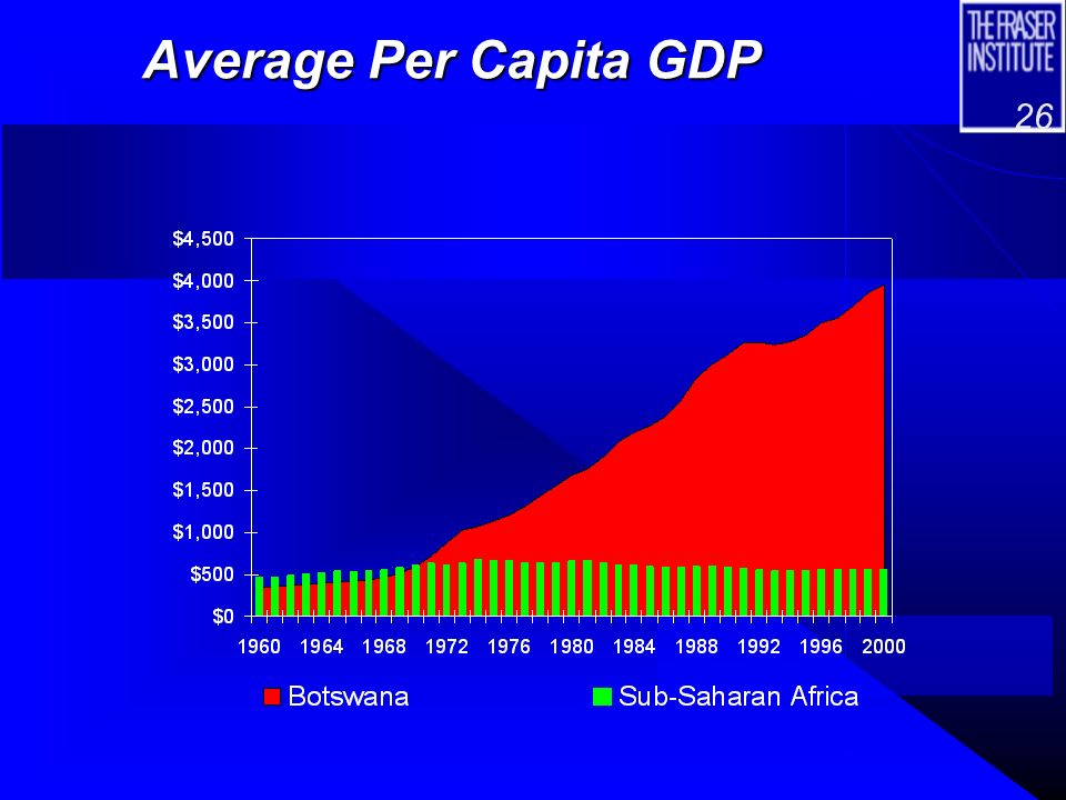 25 Economic Freedom in Botswana, and Sub- Sahara Africa