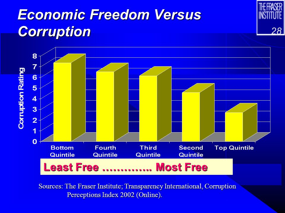 27 Economic Freedom, Other Freedoms and Democracy
