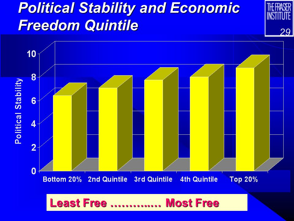 28 Economic Freedom Versus Corruption Least Free …………..