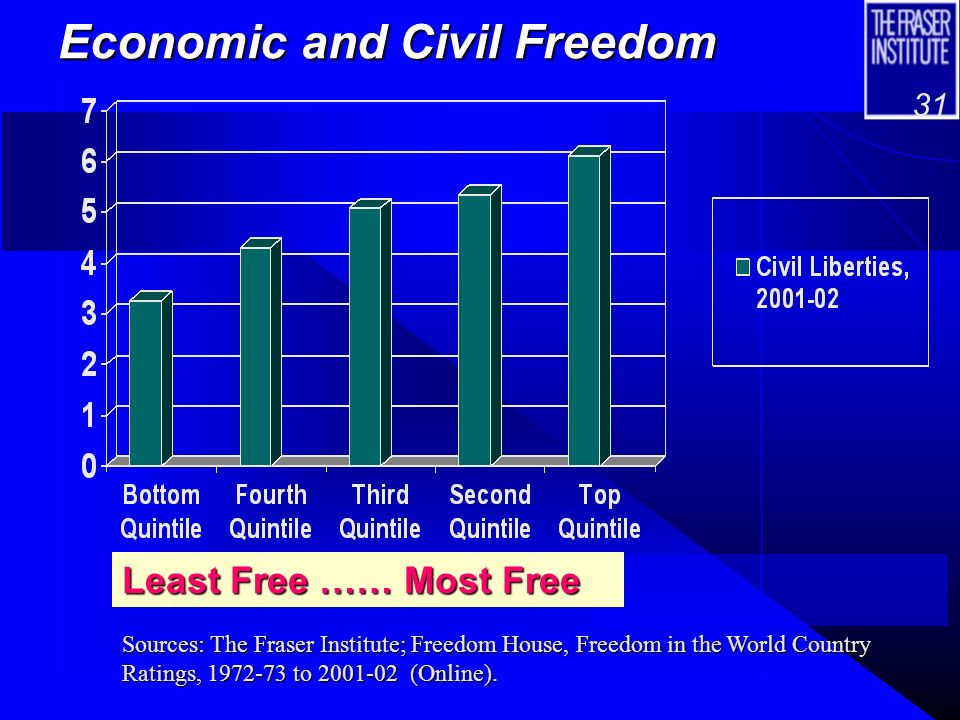 30 Economic and Political Freedom Least Free …… Most Free Sources: The Fraser Institute; Freedom House, Freedom in the World Country Ratings, 1972-73 to 2001-02 (Online).
