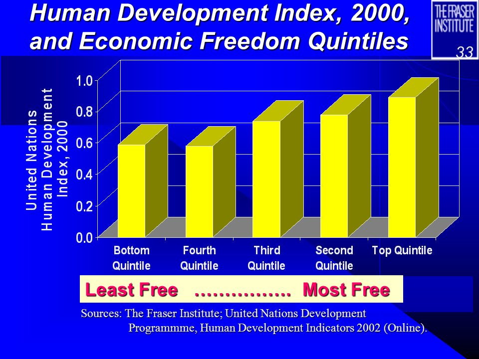 32 The impact of Economic Freedom on the UNs Human Development Index and other indicators of well-being