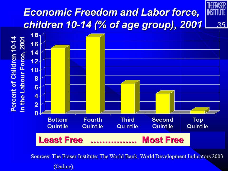 34 Infant Mortality and Economic Freedom Quintile Least Free ………..….