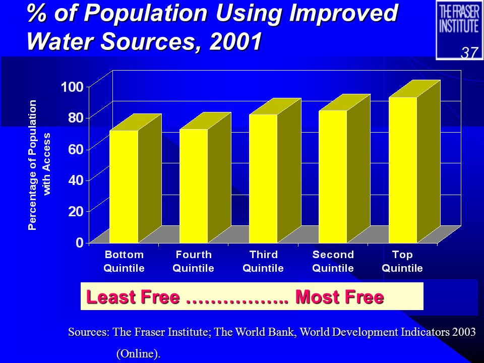 36 Access to Essential Drugs, 1999, and Economic Freedom Quintiles Least Free …………..Most Free Sources: The Fraser Institute; The World Bank, World Development Indicators 2002 (CD-ROM).