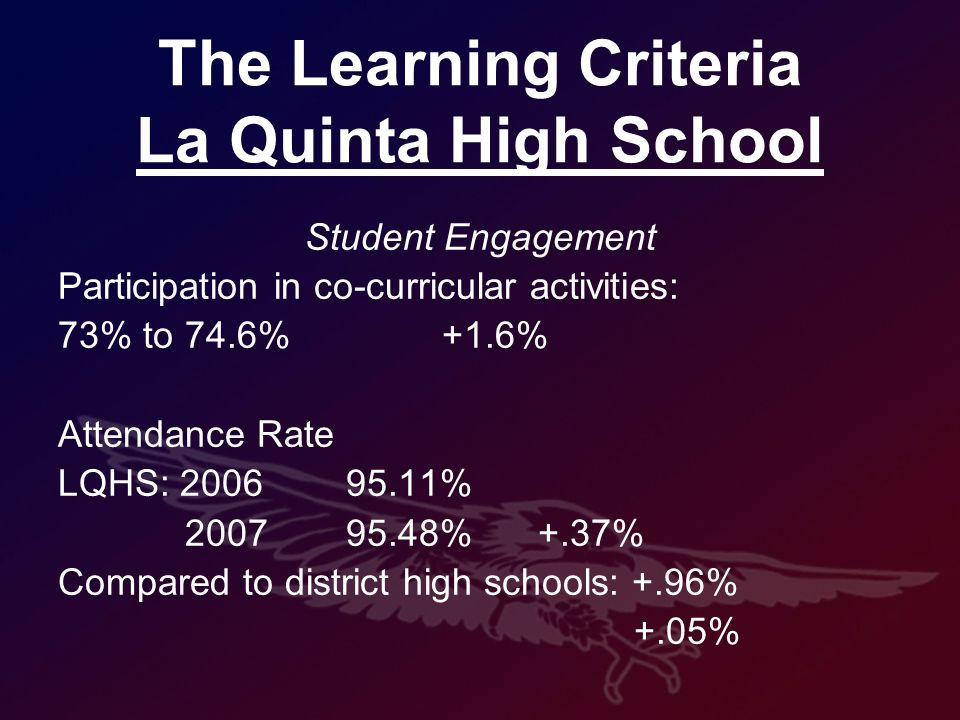 The Learning Criteria La Quinta High School Student Engagement Participation in co-curricular activities: 73% to 74.6%+1.6% Attendance Rate LQHS: 2006 95.11% 2007 95.48%+.37% Compared to district high schools: +.96% +.05%