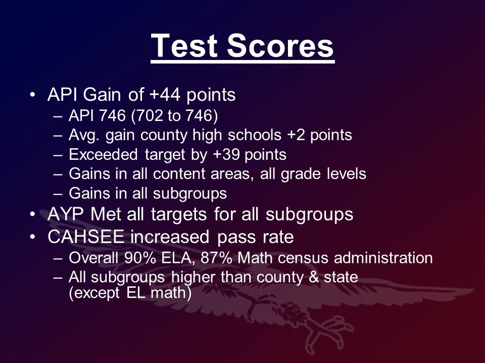 Test Scores API Gain of +44 points –API 746 (702 to 746) –Avg.