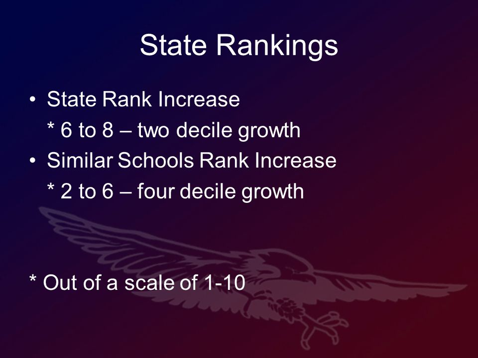 State Rankings State Rank Increase * 6 to 8 – two decile growth Similar Schools Rank Increase * 2 to 6 – four decile growth * Out of a scale of 1-10