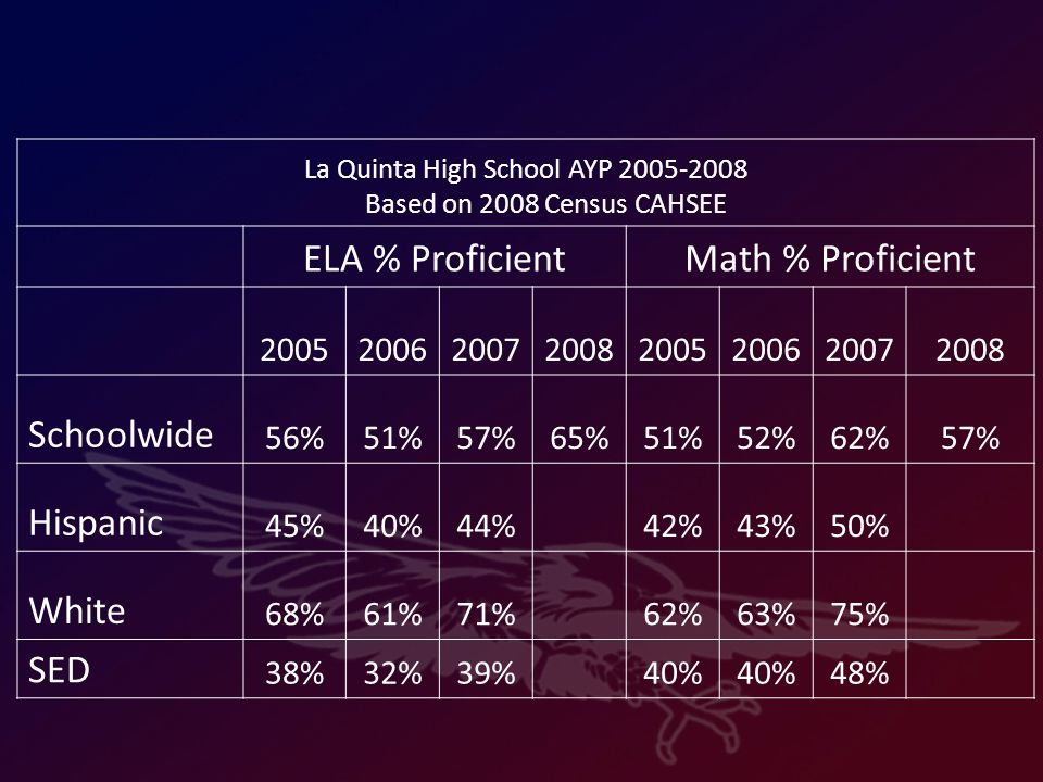La Quinta High School AYP 2005-2008 Based on 2008 Census CAHSEE ELA % ProficientMath % Proficient 20052006200720082005200620072008 Schoolwide 56%51%57%65%51%52%62%57% Hispanic 45%40%44% 42%43%50% White 68%61%71% 62%63%75% SED 38%32%39% 40% 48%