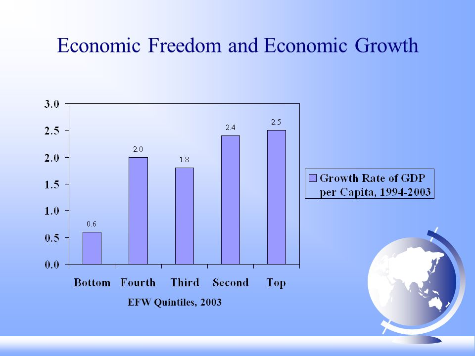 Economic Freedom and Economic Growth EFW Quintiles, 2003