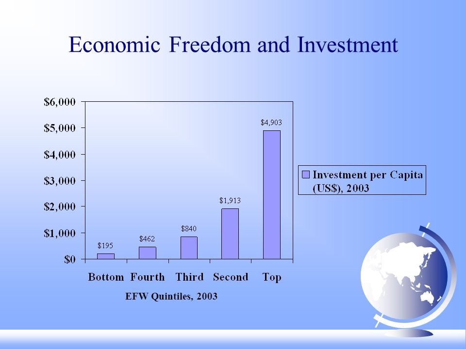 Economic Freedom and Investment EFW Quintiles, 2003