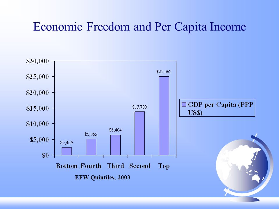 Economic Freedom and Per Capita Income EFW Quintiles, 2003