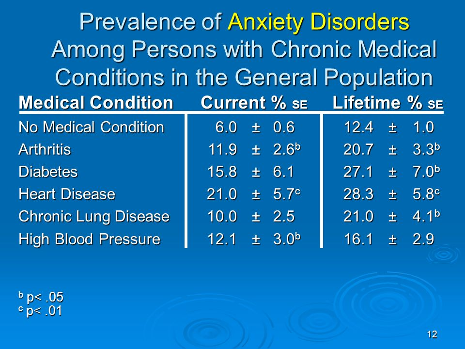 12 Prevalence of Anxiety Disorders Among Persons with Chronic Medical Conditions in the General Population Medical Condition Current % SE Lifetime % SE No Medical Condition ArthritisDiabetes Heart Disease Chronic Lung Disease High Blood Pressure 6.0 ± ± 2.6 b 15.8 ± ± 5.7 c 10.0 ± ± 3.0 b 12.4± ± 3.3 b 27.1 ± 7.0 b 28.3± 5.8 c 21.0± 4.1 b 16.1±2.9 b p<.05 c p<.01