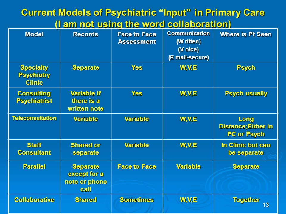 13 Current Models of Psychiatric Input in Primary Care (I am not using the word collaboration) ModelRecords Face to Face Assessment Communication (W ritten) (V oice) (E mail-secure) Where is Pt Seen Specialty Psychiatry Clinic SeparateYesW,V,EPsych Consulting Psychiatrist Variable if there is a written note YesW,V,E Psych usually TeleconsultationVariableVariableW,V,E Long Distance;Either in PC or Psych Staff Consultant Shared or separate VariableW,V,E In Clinic but can be separate Parallel Separate except for a note or phone call Face to Face VariableSeparate CollaborativeSharedSometimesW,V,ETogether