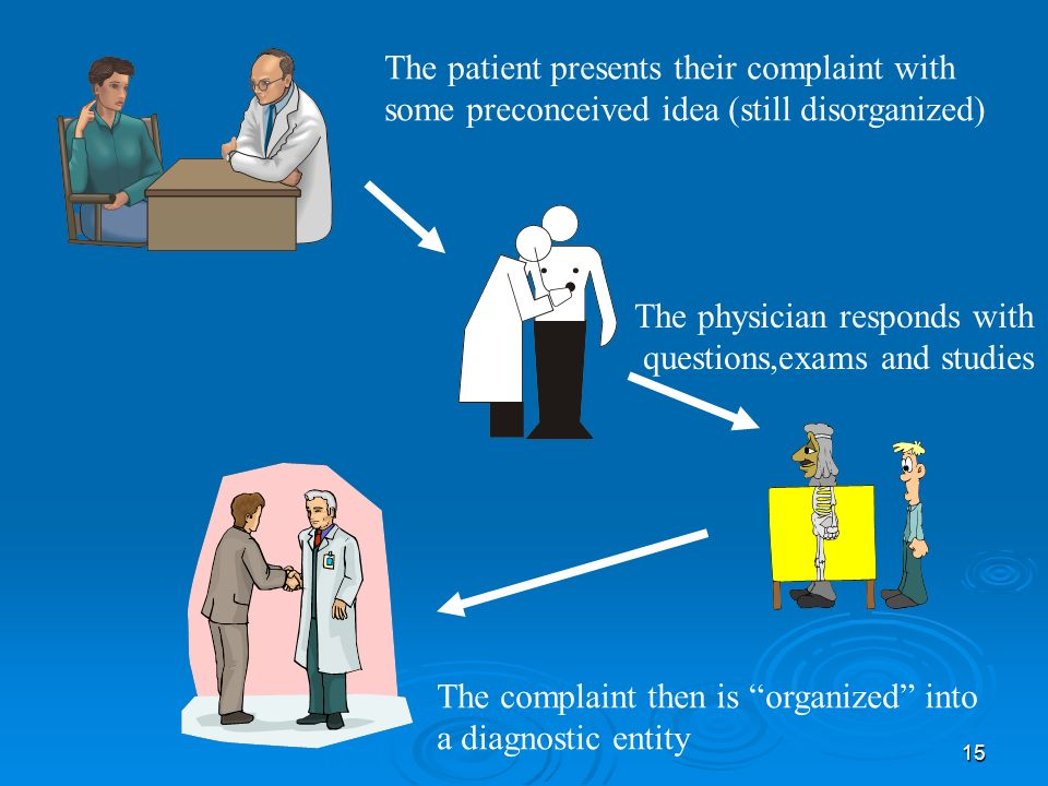15 The patient presents their complaint with some preconceived idea (still disorganized) The physician responds with questions,exams and studies The complaint then is organized into a diagnostic entity