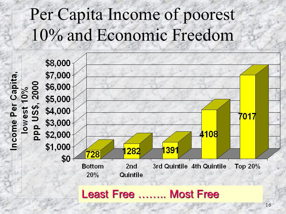 15 Growth in Real GDP Per Capita and Economic Freedom QuintileLeast Free ……………..….. Most Free