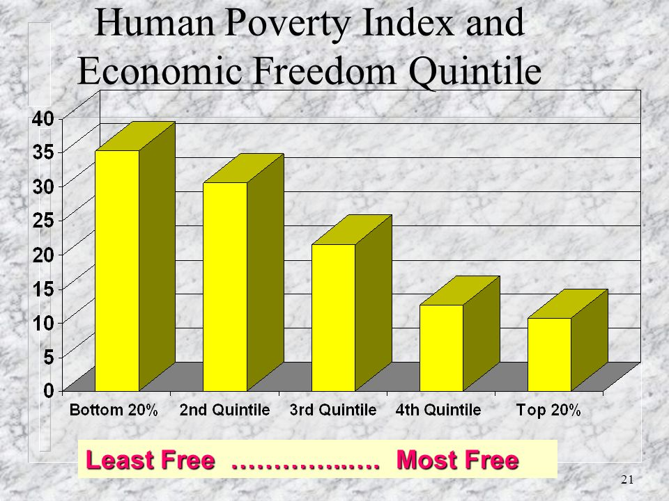 ,Adult Illiteracy rate, (% of population age 15 and above) by Economic Freedom Quintile Least Free ………....