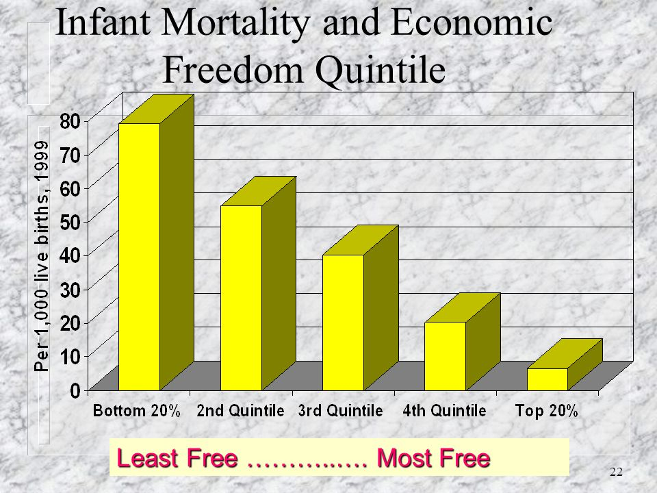 21 Human Poverty Index and Economic Freedom Quintile Least Free …………..…. Most Free