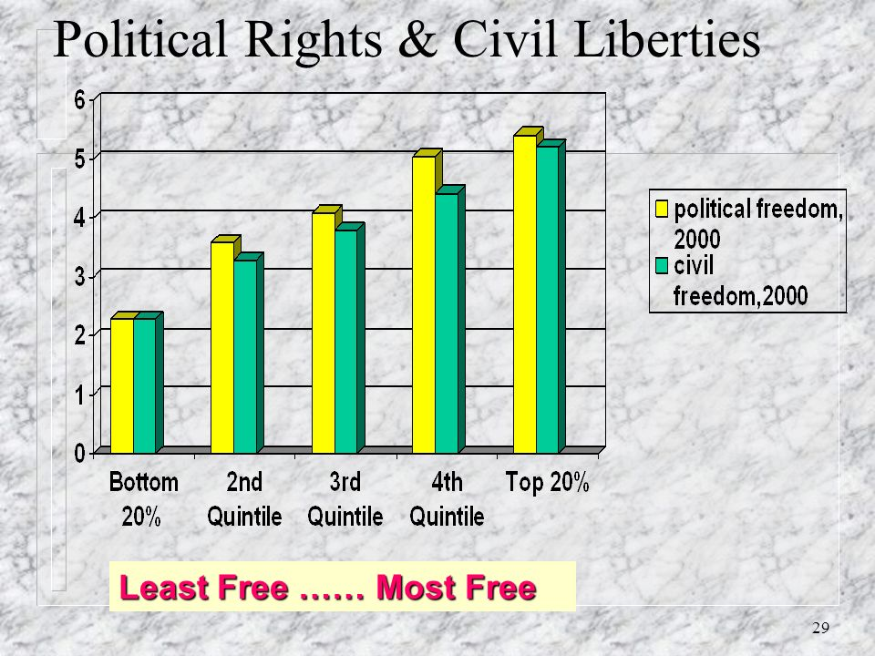 28 Political Stability and Economic Freedom Quintile Least Free ………..… Most Free
