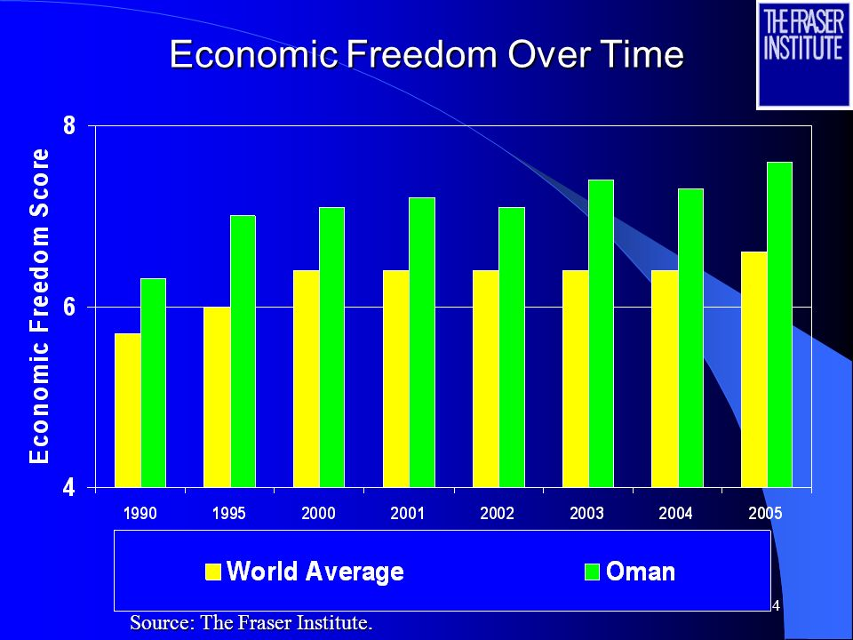 24 Economic Freedom Over Time Source: The Fraser Institute.
