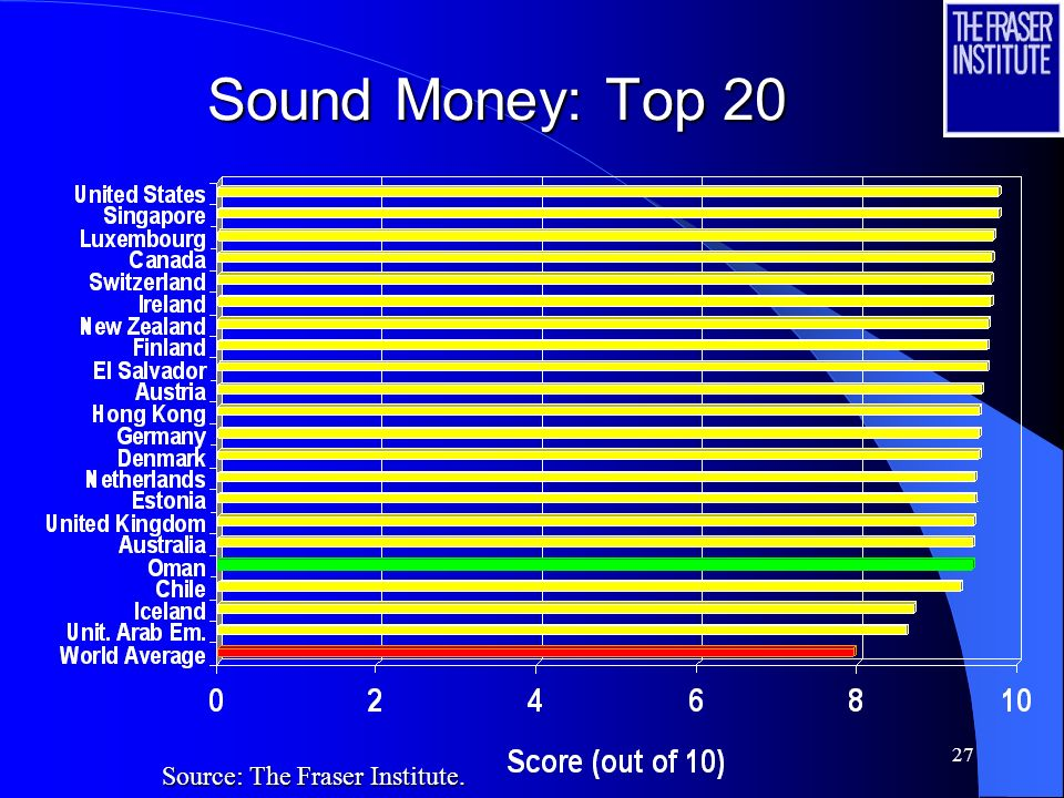 27 Sound Money: Top 20 Source: The Fraser Institute.