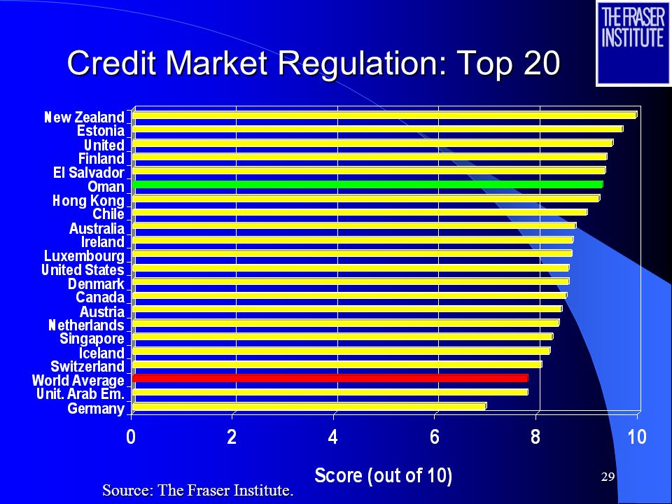29 Credit Market Regulation: Top 20 Source: The Fraser Institute.
