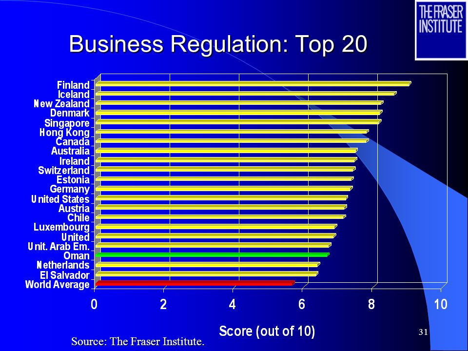 31 Business Regulation: Top 20 Source: The Fraser Institute.