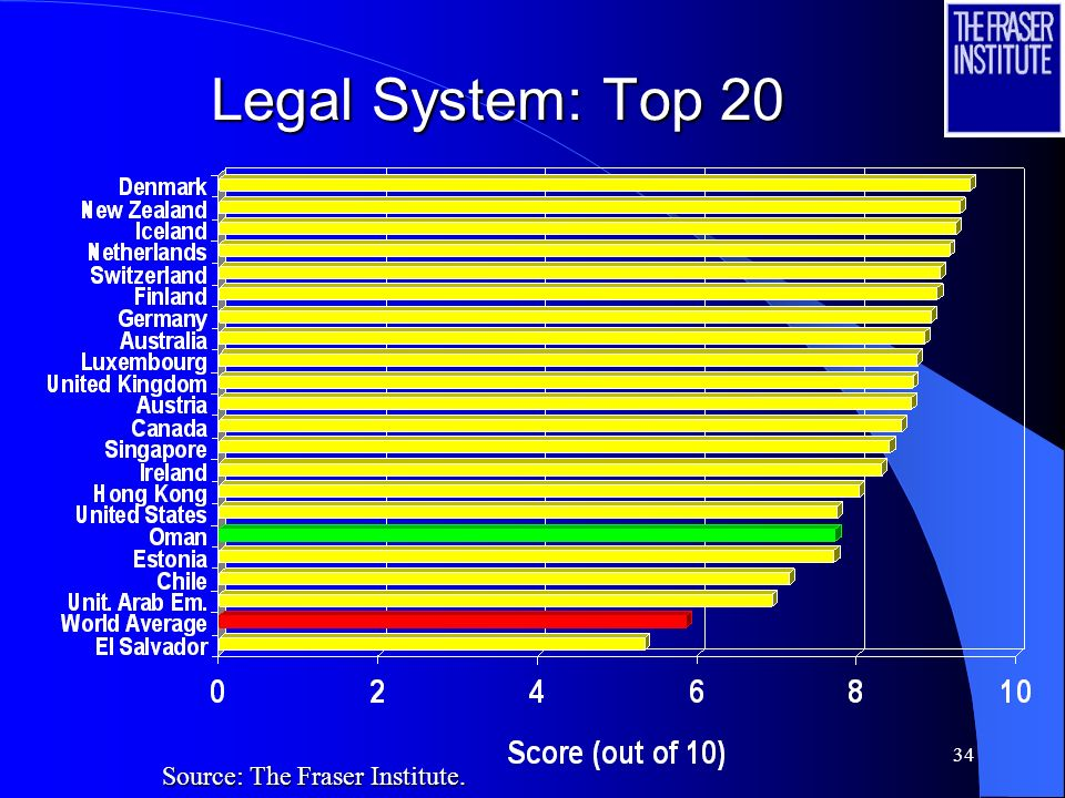 34 Legal System: Top 20 Source: The Fraser Institute.
