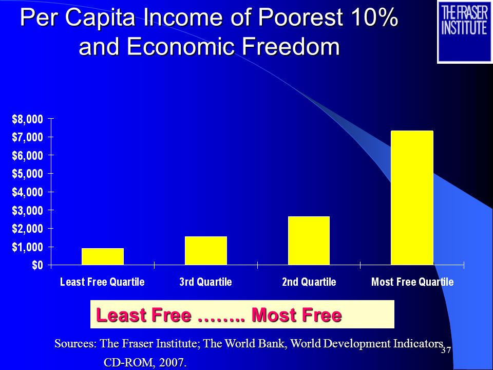 37 Per Capita Income of Poorest 10% and Economic Freedom Least Free ……..