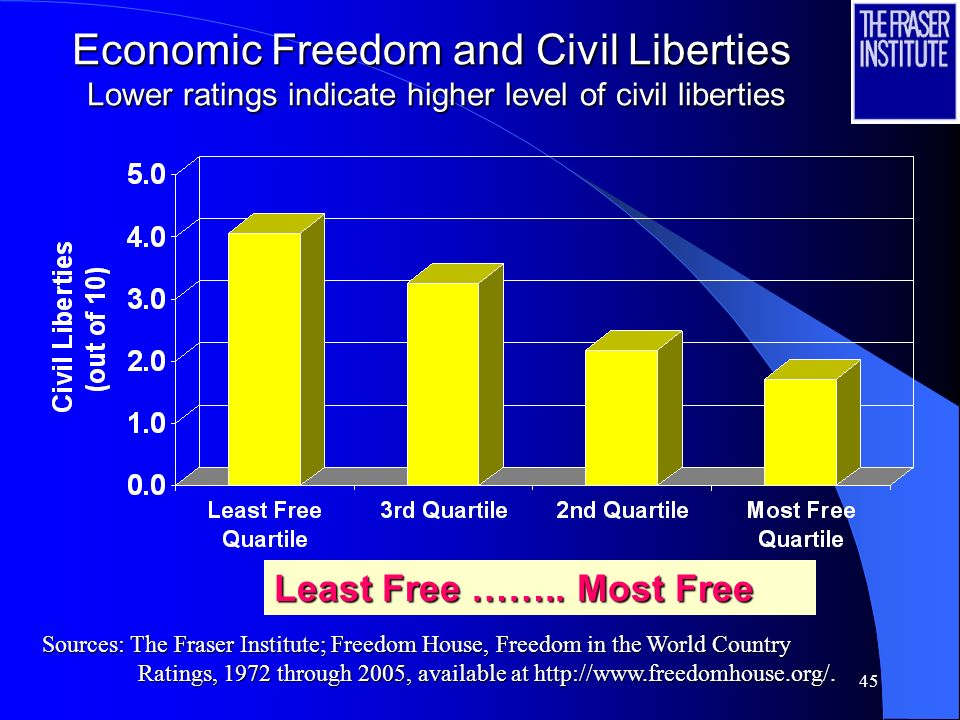 45 Economic Freedom and Civil Liberties Lower ratings indicate higher level of civil liberties Least Free ……..