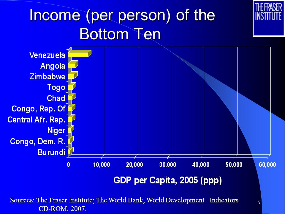 7 Income (per person) of the Bottom Ten Income (per person) of the Bottom Ten Sources: The Fraser Institute; The World Bank, World Development Indicators CD-ROM, 2007.