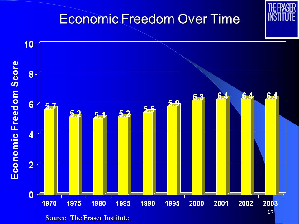 16 Overall Economic Freedom Index and the Bottom Ten Source: The Fraser Institute.