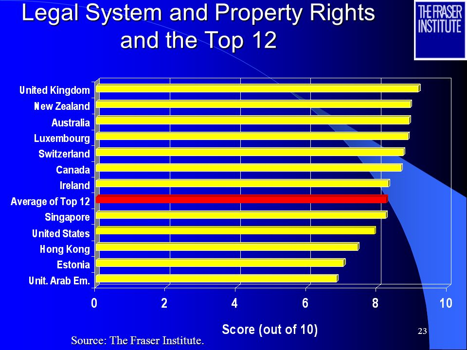 22 Size of Government and the Top 12 Source: The Fraser Institute.