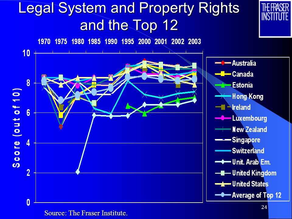 23 Legal System and Property Rights and the Top 12 Source: The Fraser Institute.
