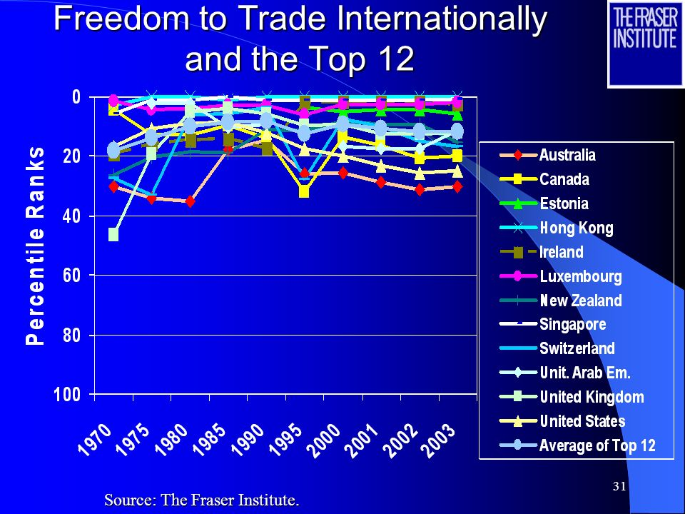 30 Freedom to Trade Internationally and the Top 12 Source: The Fraser Institute.