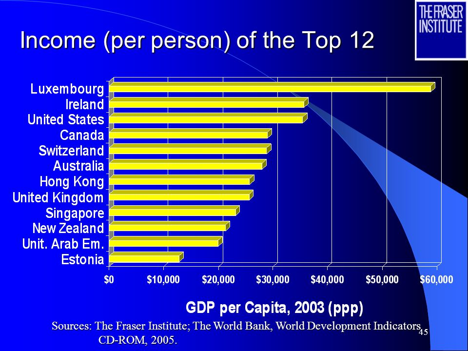 44 Income (per person) of the Bottom Ten Income (per person) of the Bottom Ten Sources: The Fraser Institute; The World Bank, World Development Indicators CD-ROM, 2005.
