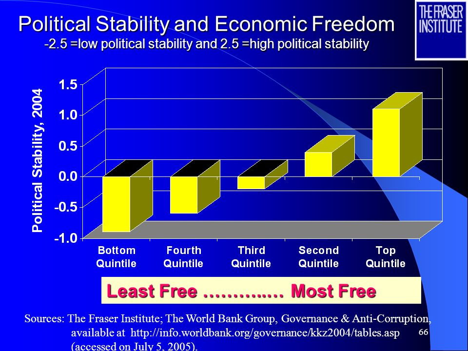 65 Economic Freedom and Voice and Accountability -2.5 =low voice and accountability and 2.5 =high voice and accountability Least Free …………..